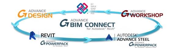 GRAITEC Autodesk Advance Steel   BIM Workflow