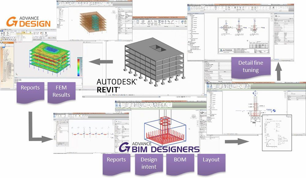 Structural BIM process: GRAITEC software interoperability and integration